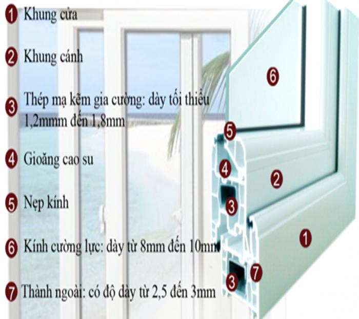 Cấu tạo chi tiết cho cửa nhựa lõi thép