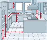 Theo bạn phòng bếp rộng bao nhiêu là vừa?