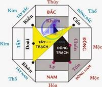 Cách xác định trung cung của ngôi nhà